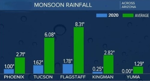 Arizona Monsoon Rainfall
