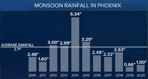 10 year Phoenix Monsoon Rainfall