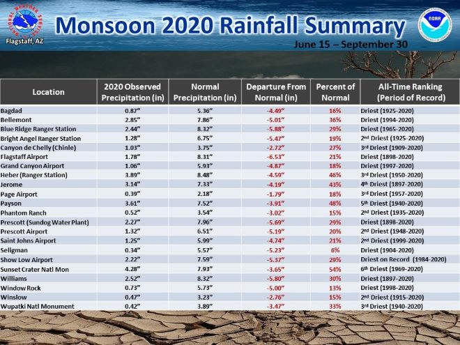 Northern Arizona rainfall Monsoon 2020
