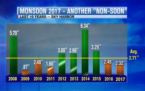 Phoenix 10 yr Monsoon Rainfall