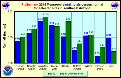 SE Arizona Monsoon 2019 rainfall totals