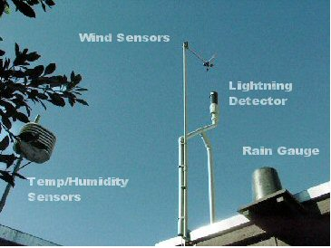 View of Weather Instruments